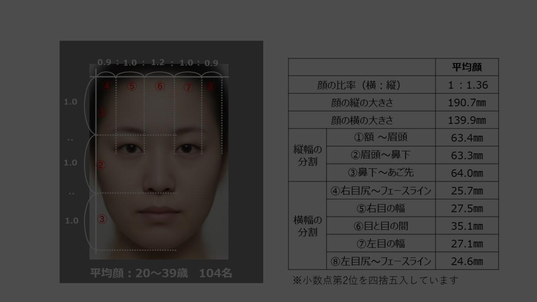 日本人女性の「平均顔」とその測定値