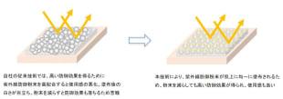 スムースプロテクトテクノロジーの活用による紫外線防御効果のイメージ図